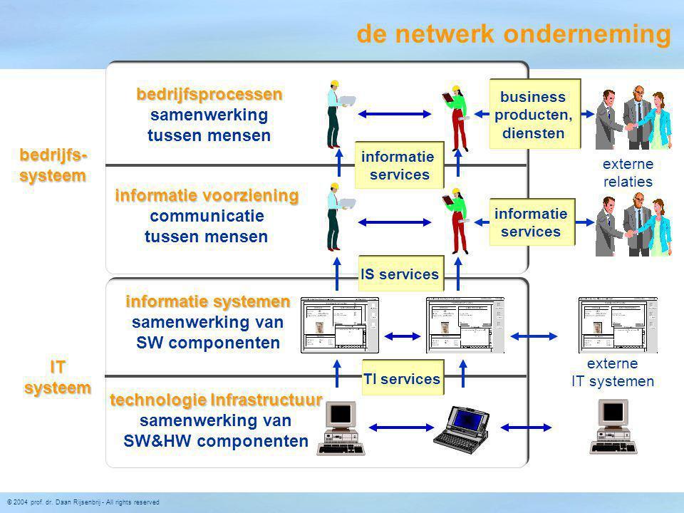 © 2004 prof. dr. Daan Rijsenbrij - All rights reserved informatie systemen samenwerking van SW componenten technologie Infrastructuur samenwerking van