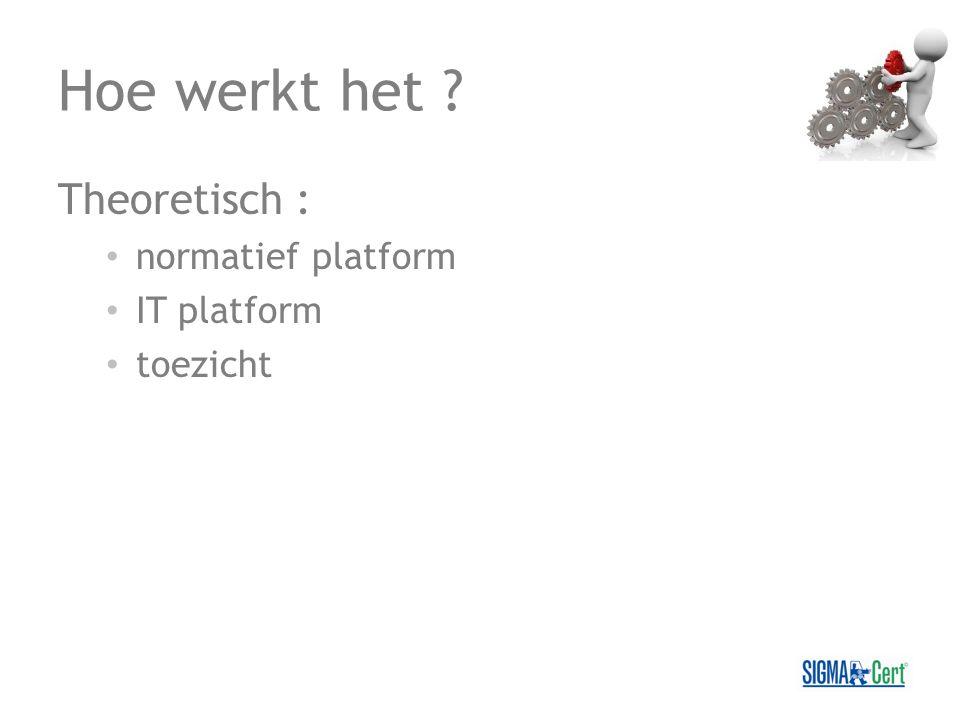 Hoe werkt het ? Theoretisch : normatief platform IT platform toezicht