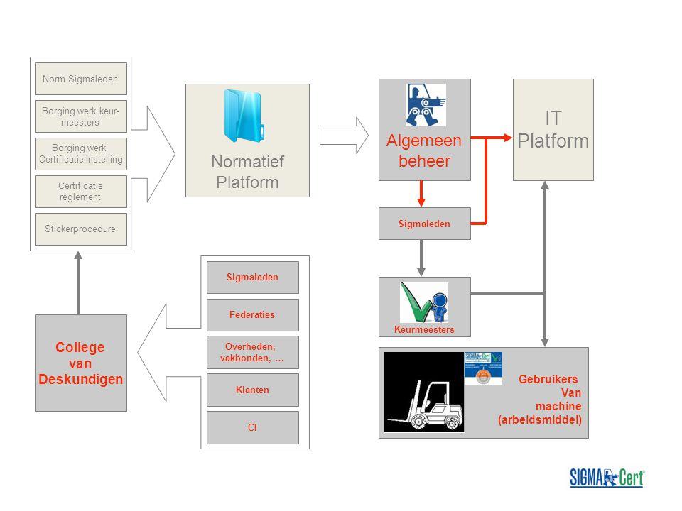 Norm Sigmaleden Borging werk keur- meesters Stickerprocedure Borging werk Certificatie Instelling Certificatie reglement Normatief Platform IT Platfor