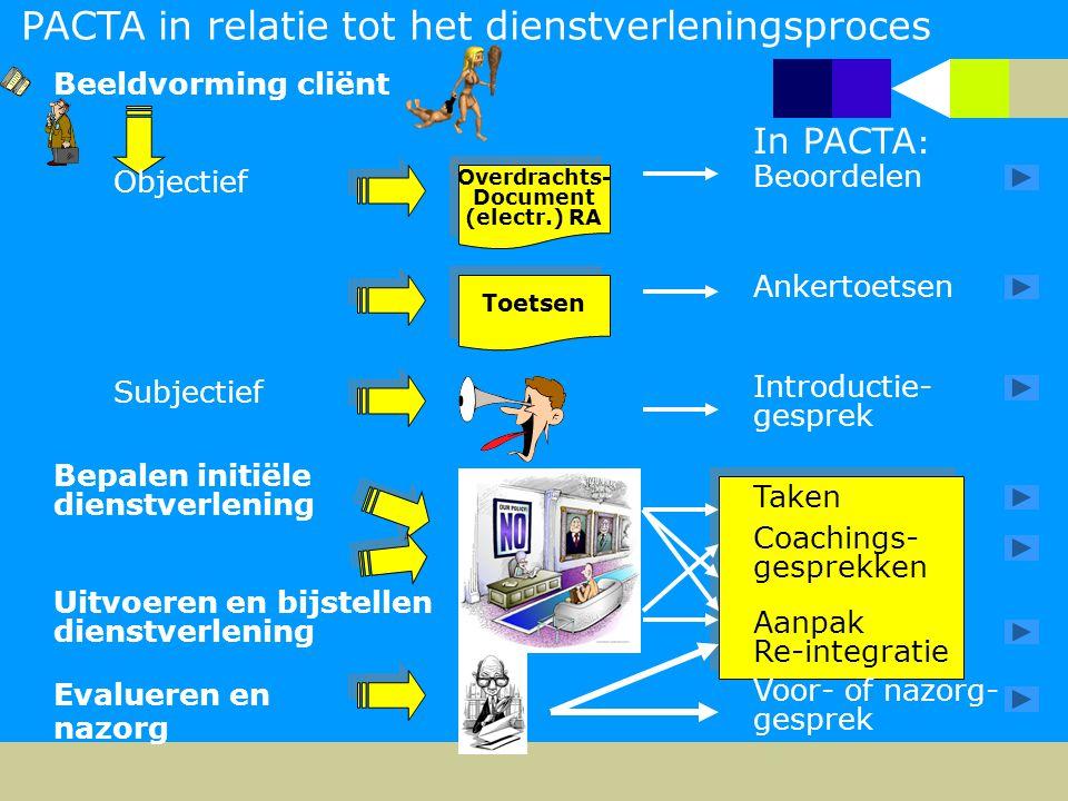 PACTA in relatie tot het dienstverleningsproces Beeldvorming cliënt Objectief Overdrachts- Document (electr.) RA Overdrachts- Document (electr.) RA In PACTA : Beoordelen Toetsen Ankertoetsen Subjectief Introductie- gesprek Bepalen initiële dienstverlening Uitvoeren en bijstellen dienstverlening Evalueren en nazorg Coachings- gesprekken Taken Aanpak Re-integratie Voor- of nazorg- gesprek
