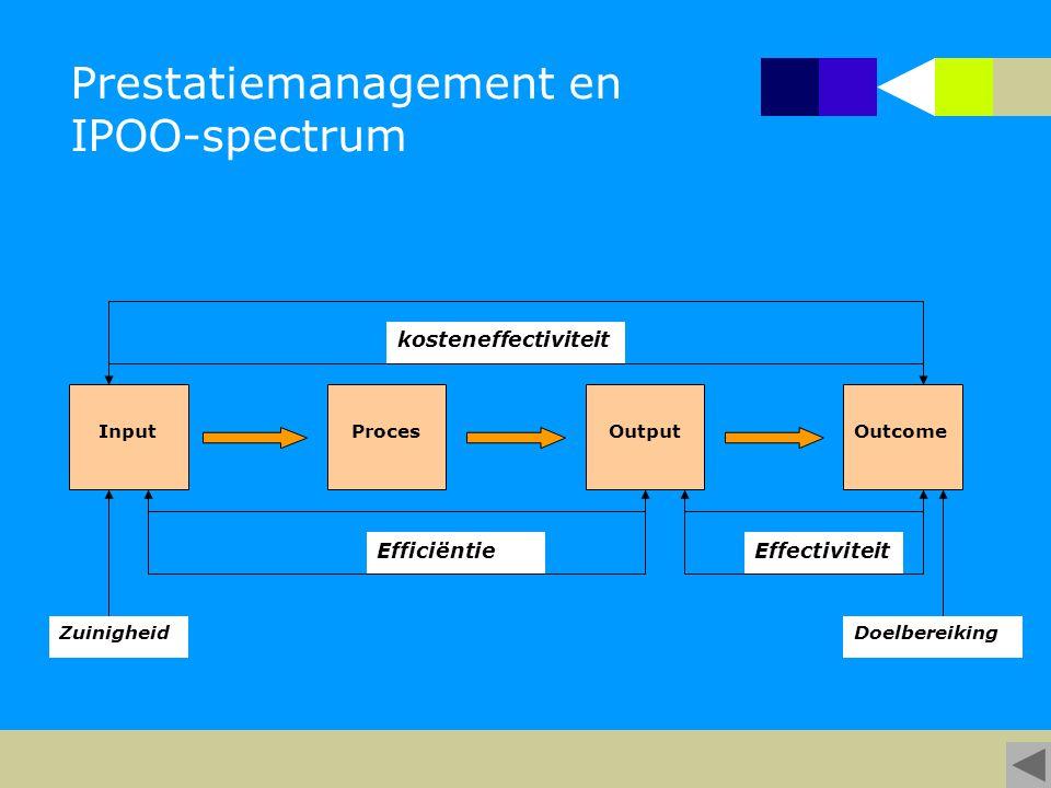 Prestatiemanagement en IPOO-spectrum InputProcesOutputOutcome kosteneffectiviteit EfficiëntieEffectiviteit ZuinigheidDoelbereiking