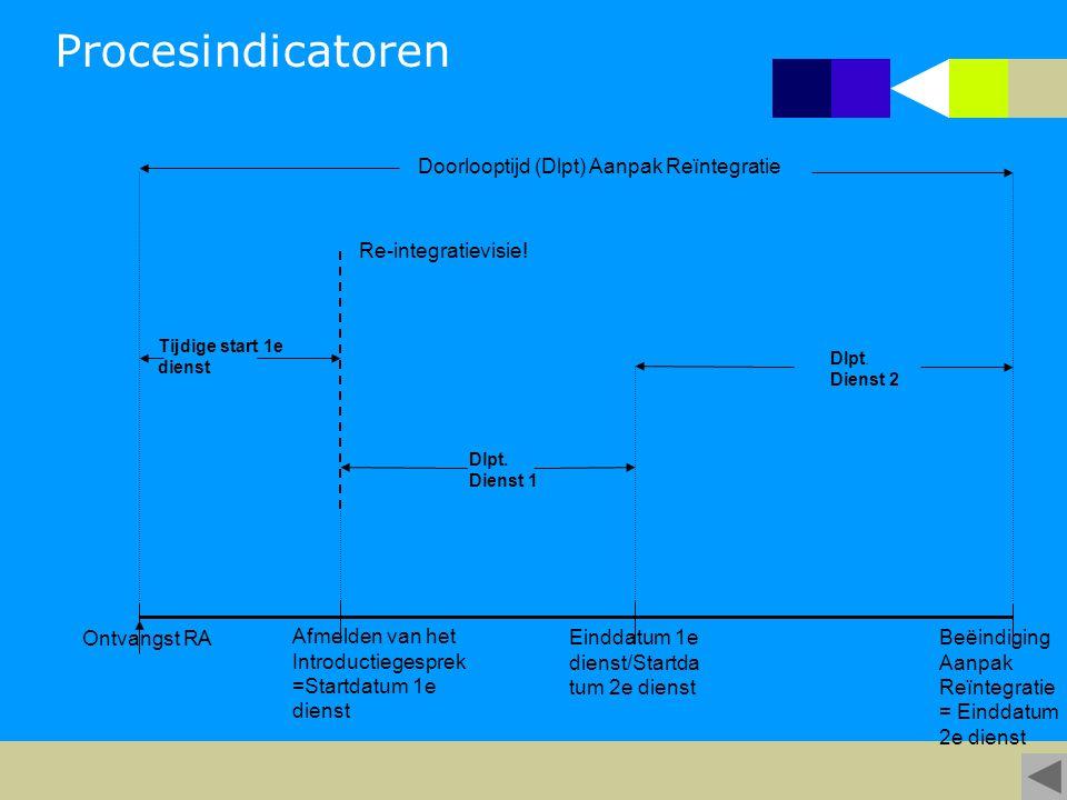 Doorlooptijd (Dlpt) Aanpak Reïntegratie Ontvangst RA Afmelden van het Introductiegesprek =Startdatum 1e dienst Tijdige start 1e dienst Dlpt. Dienst 1