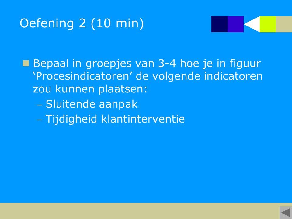 Oefening 2 (10 min) Bepaal in groepjes van 3-4 hoe je in figuur 'Procesindicatoren' de volgende indicatoren zou kunnen plaatsen: Sluitende aanpak Tijdigheid klantinterventie