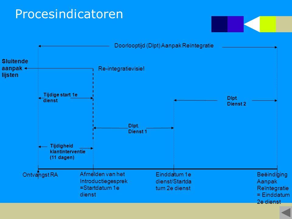 Doorlooptijd (Dlpt) Aanpak Reïntegratie Ontvangst RA Tijdigheid klantinterventie (11 dagen) Afmelden van het Introductiegesprek =Startdatum 1e dienst Tijdige start 1e dienst Dlpt.