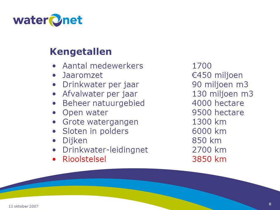8 Kengetallen Aantal medewerkers1700 Jaaromzet€450 miljoen Drinkwater per jaar90 miljoen m3 Afvalwater per jaar130 miljoen m3 Beheer natuurgebied4000
