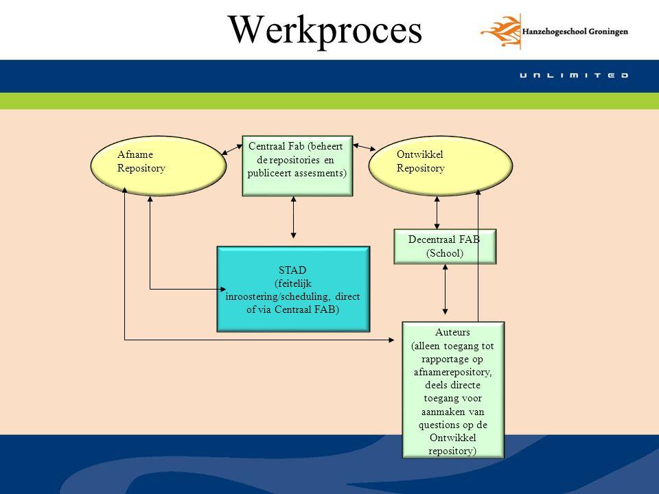 Werkproces Afname Repository Ontwikkel Repository Centraal Fab (beheert de repositories en publiceert assesments) Decentraal FAB (School) STAD (feitel