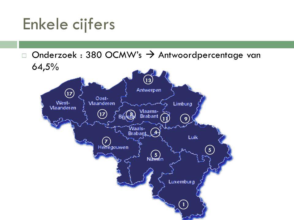 Enkele cijfers  Onderzoek : 380 OCMW's  Antwoordpercentage van 64,5% 5 1 5 17 7 13 9 4 11 8