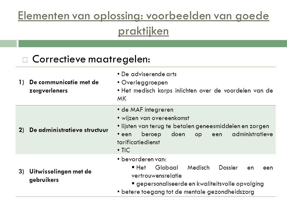 Elementen van oplossing: voorbeelden van goede praktijken  Correctieve maatregelen: 1)De communicatie met de zorgverleners De adviserende arts Overle