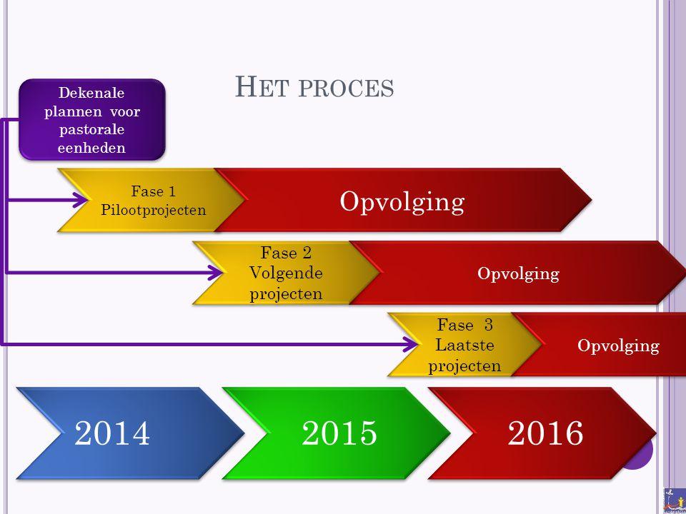 H ET PROCES Dekenale plannen voor pastorale eenheden 201420152016 Fase 1 Pilootprojecten Fase 1 Pilootprojecten Opvolging Fase 2 Volgende projecten Op