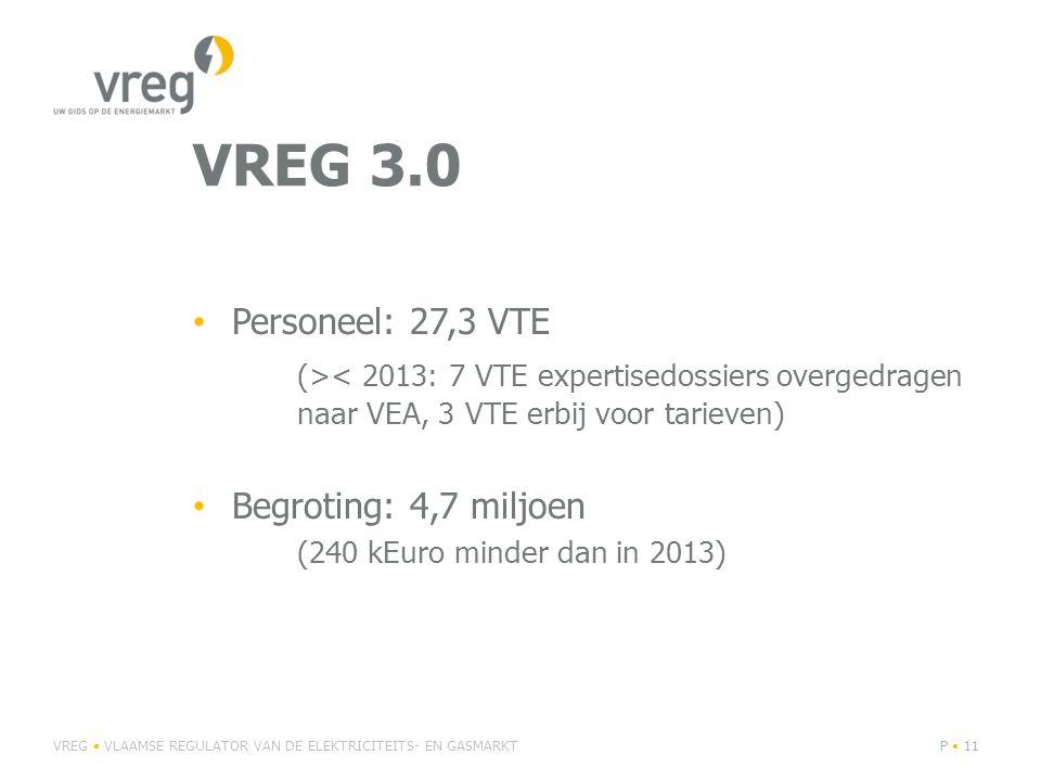 Personeel: 27,3 VTE (>< 2013: 7 VTE expertisedossiers overgedragen naar VEA, 3 VTE erbij voor tarieven) Begroting: 4,7 miljoen (240 kEuro minder dan in 2013) VREG VLAAMSE REGULATOR VAN DE ELEKTRICITEITS- EN GASMARKTP 11 VREG 3.0