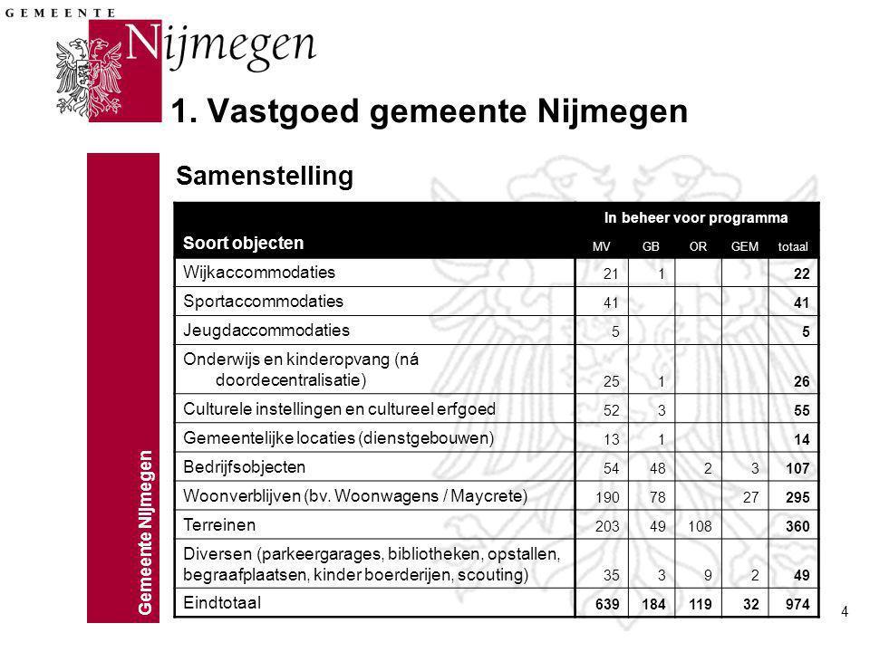 Gemeente Nijmegen 4 1. Vastgoed gemeente Nijmegen Soort objecten In beheer voor programma MVGBORGEMtotaal Wijkaccommodaties 211 22 Sportaccommodaties