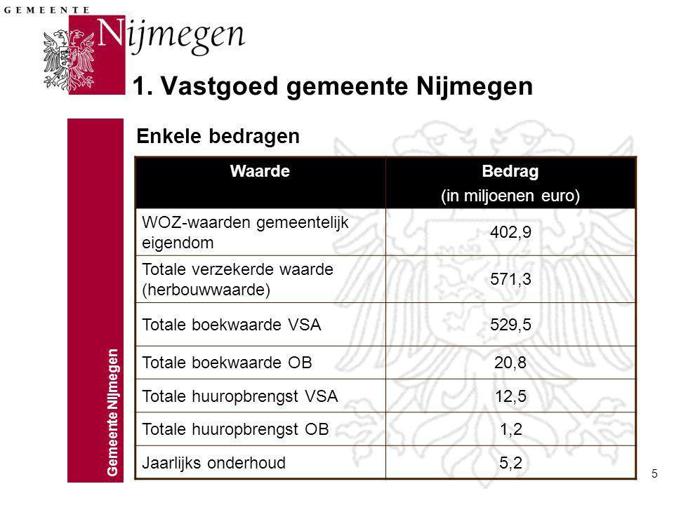 Gemeente Nijmegen 5 1. Vastgoed gemeente Nijmegen WaardeBedrag (in miljoenen euro) WOZ-waarden gemeentelijk eigendom 402,9 Totale verzekerde waarde (h
