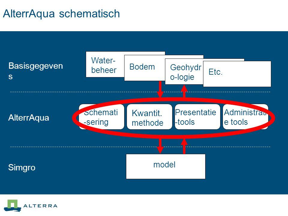AlterrAqua schematisch Basisgegeven s AlterrAqua Simgro Water- beheer Bodem Geohydr o-logie model Schemati -sering Kwantit. methode n Presentatie -too
