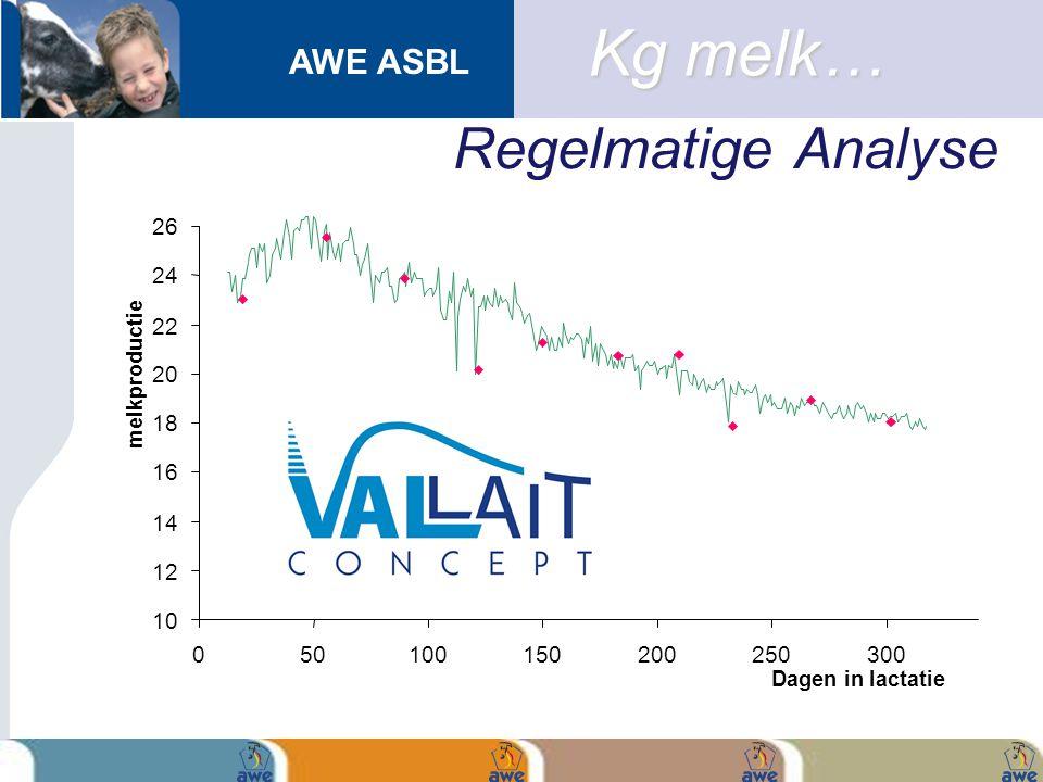 AWE ASBL 10 12 14 16 18 20 22 24 26 050100150200250300 Dagen in lactatie melkproductie Kg melk… Regelmatige Analyse