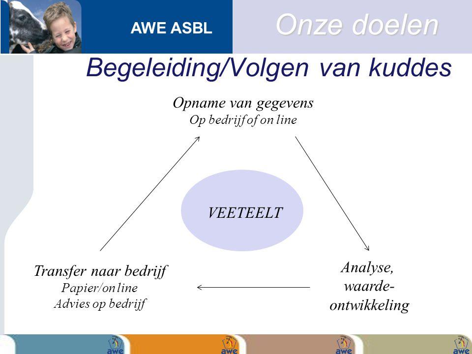 AWE ASBL Begeleiding/Volgen van kuddes Onze doelen VEETEELT Opname van gegevens Op bedrijf of on line Analyse, waarde- ontwikkeling Transfer naar bedr