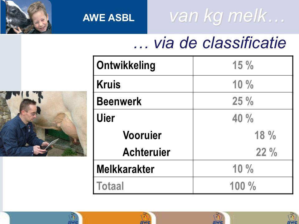 AWE ASBL Ontwikkeling15 % Kruis10 % Beenwerk25 % Uier40 % Vooruier 18 % Achteruier 22 % Melkkarakter10 % Totaal100 % … via de classificatie van kg mel