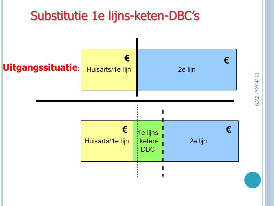 Huisarts/1e lijn2e lijn Substitutie 1e lijns-keten-DBC's Huisarts/1e lijn2e lijn 1e lijns keten- DBC € € €€ Uitgangssituatie : 16 oktober 2009