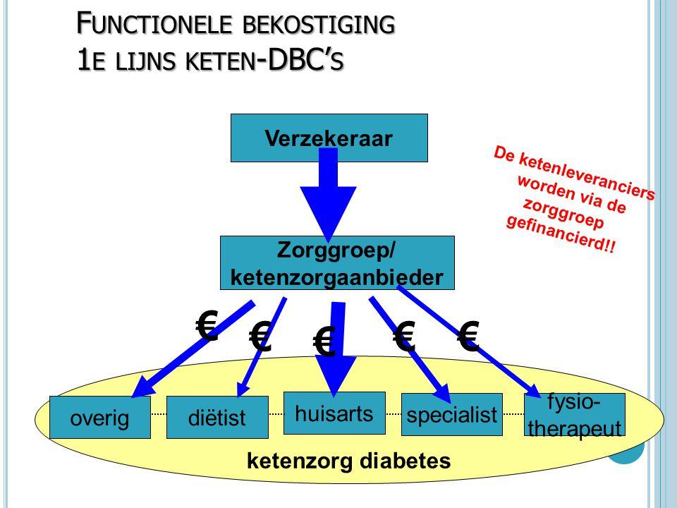 ketenzorg diabetes F UNCTIONELE BEKOSTIGING 1 E LIJNS KETEN -DBC' S Verzekeraar overigdiëtist huisarts specialist fysio- therapeut Zorggroep/ ketenzor