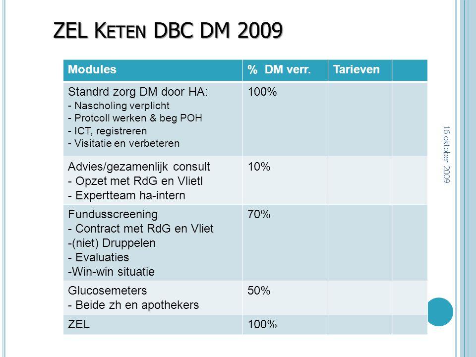 ZEL K ETEN DBC DM 2009 Modules% DM verr.Tarieven Standrd zorg DM door HA: - Nascholing verplicht - Protcoll werken & beg POH - ICT, registreren - Visi