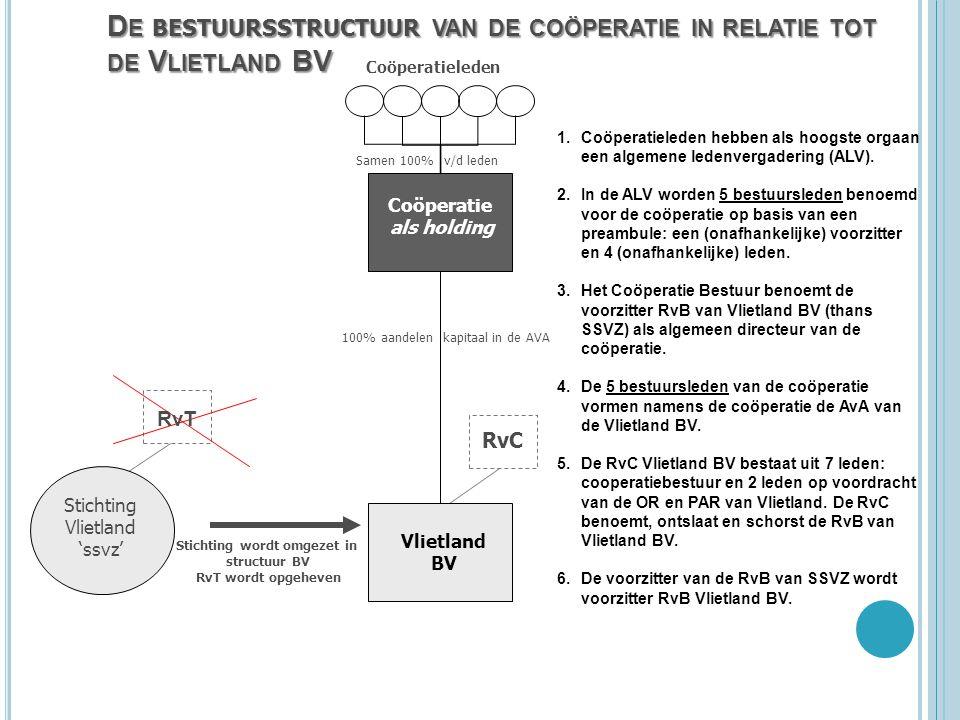 RvC D E BESTUURSSTRUCTUUR VAN DE COÖPERATIE IN RELATIE TOT DE V LIETLAND BV Vlietland BV 1.Coöperatieleden hebben als hoogste orgaan een algemene lede