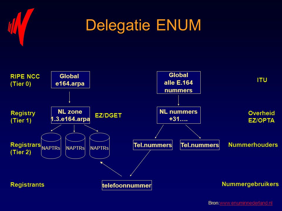 Delegatie ENUM Global e164.arpa NL zone 1.3.e164.arpa NAPTRs Global alle E.164 nummers NL nummers +31….