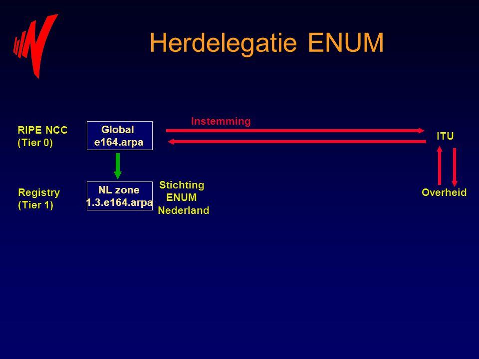Herdelegatie ENUM Global e164.arpa NL zone 1.3.e164.arpa RIPE NCC (Tier 0) Registry (Tier 1) ITU Overheid Stichting ENUM Nederland Instemming