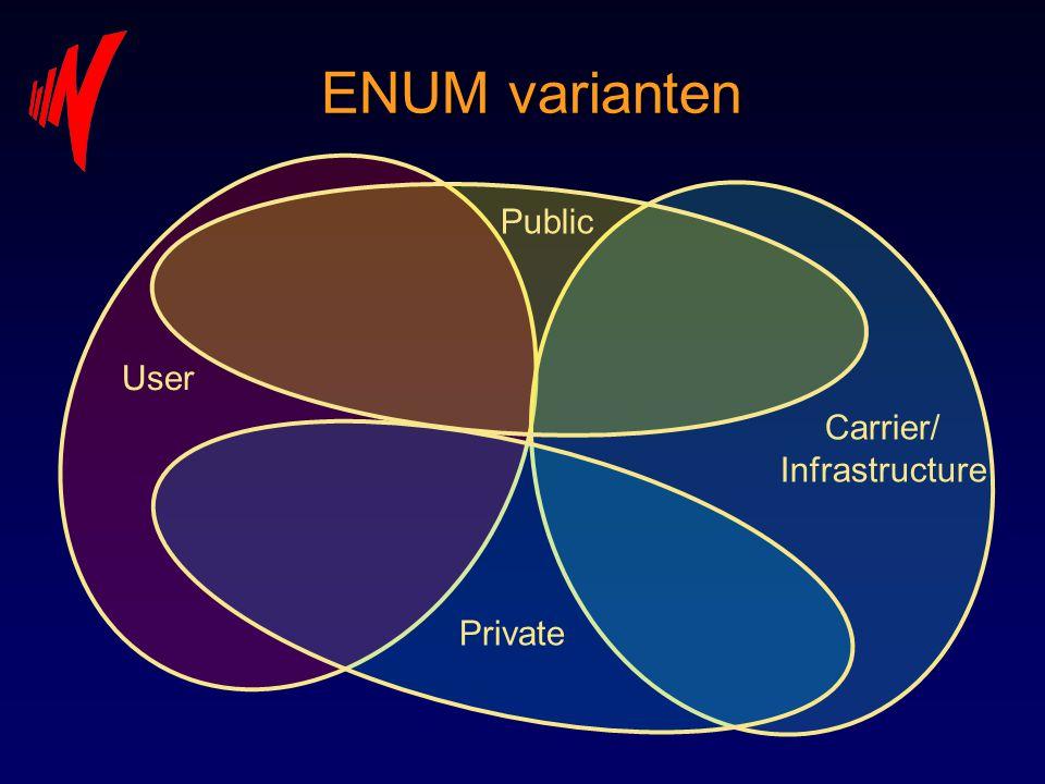 ENUM varianten Private User Public Carrier/ Infrastructure