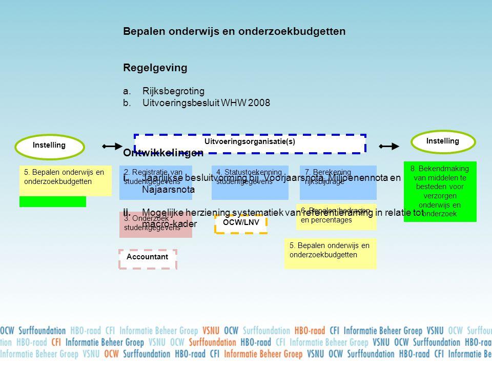 Instelling Uitvoeringsorganisatie(s) Instelling 1.