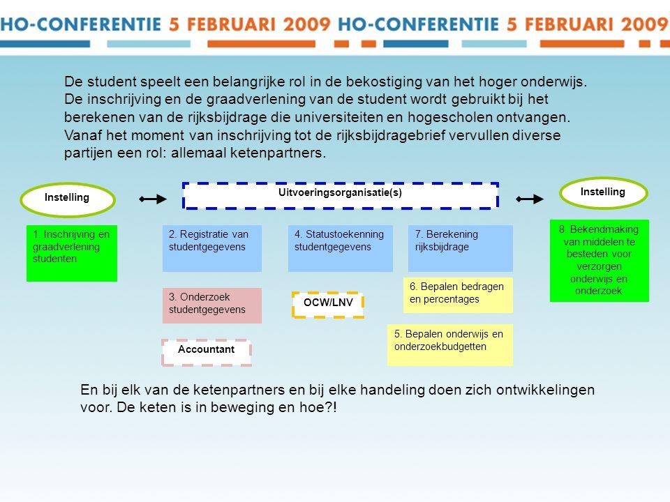 Instelling 1.Inschrijving en graadverlening studenten Uitvoeringsorganisatie(s) 2.