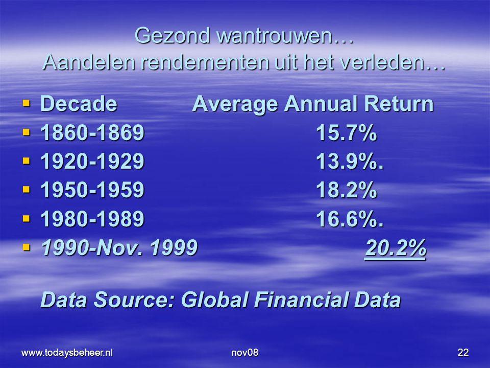 nov0822 Gezond wantrouwen… Aandelen rendementen uit het verleden…  Decade Average Annual Return  1860-186915.7%  1920-192913.9%.  1950-195918.2% 