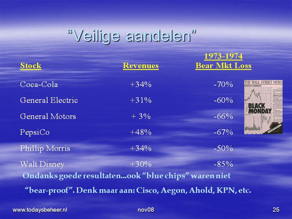 """nov0825 """"Veilige aandelen"""" Ondanks goede resultaten...ook """"blue chips"""" waren niet """"bear-proof"""". Denk maar aan: Cisco, Aegon, Ahold, KPN, etc. www.toda"""