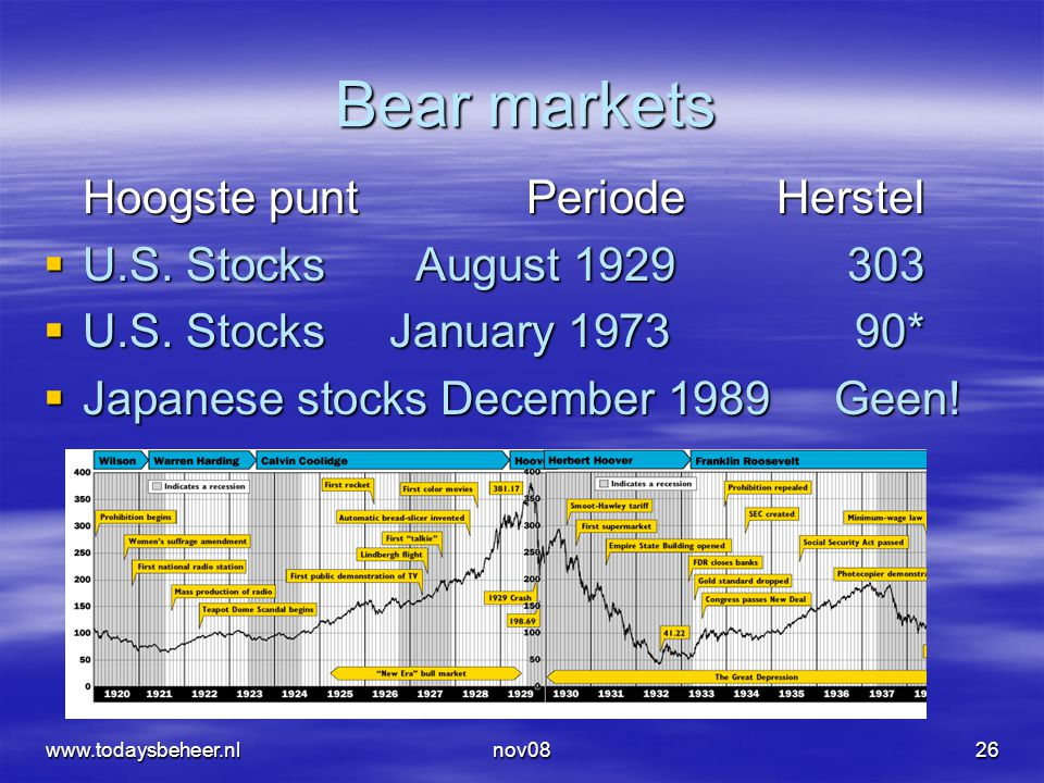 nov0826 Bear markets Hoogste punt Periode Herstel  U.S. Stocks August 1929 303  U.S. Stocks January 1973 90*  Japanese stocks December 1989 Geen! w