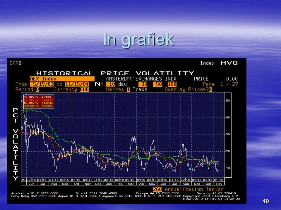 www.todaysbeheer.nlnov0840 In grafiek