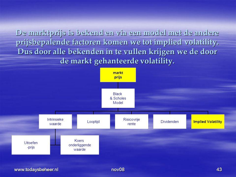 www.todaysbeheer.nlnov0843 De marktprijs is bekend en via een model met de andere prijsbepalende factoren komen we tot implied volatility. Dus door al