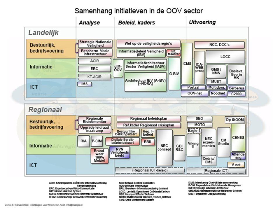 10 Besluitvorming en anticiperend vermogen Front office/ informatiecentrum OTO Informatieproces bij alertering Bij groot incident gehele crisisorganisatie Bovensectorale activiteiten OOV/terreur maatsch.