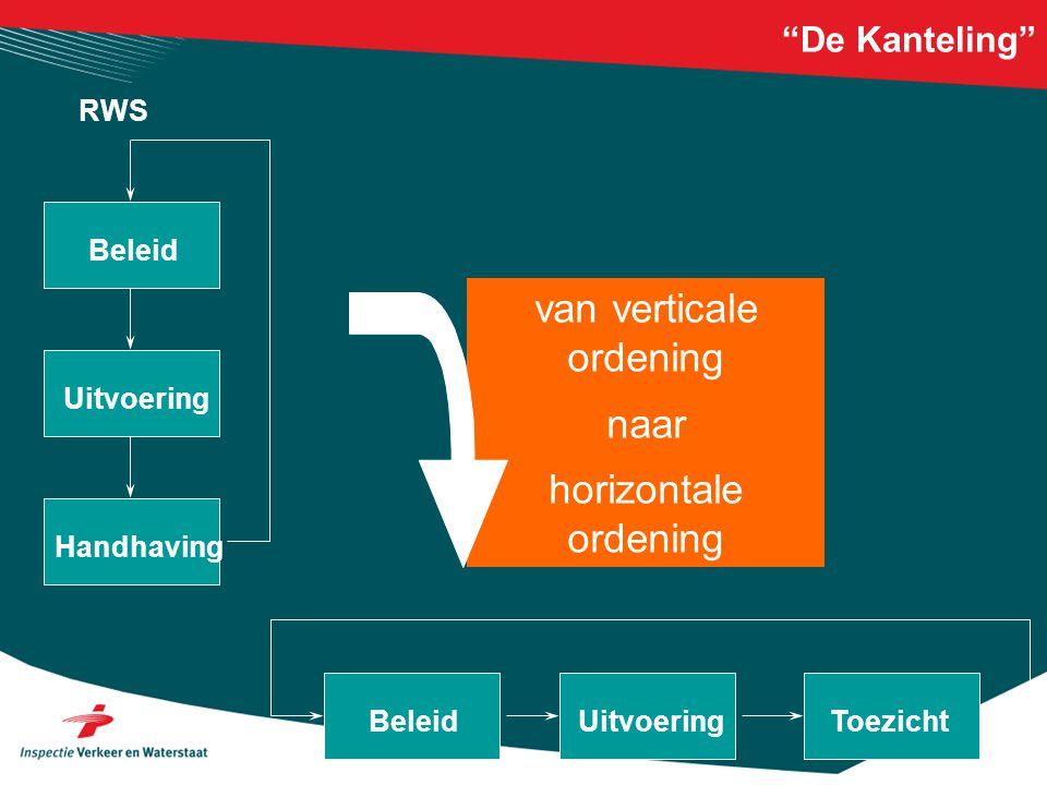 """""""De Kanteling"""" Beleid Uitvoering Handhaving BeleidUitvoering Toezicht van verticale ordening naar horizontale ordening RWS"""