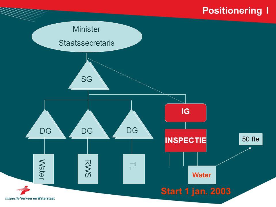 Positionering I Minister Staatssecretaris SG DG Water RWS TL INSPECTIE IG DG Water Start 1 jan. 2003 50 fte
