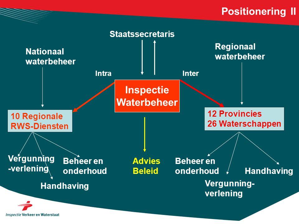 10 Regionale RWS-Diensten Staatssecretaris Regionaal waterbeheer Nationaal waterbeheer 12 Provincies 26 Waterschappen Vergunning -verlening Handhaving