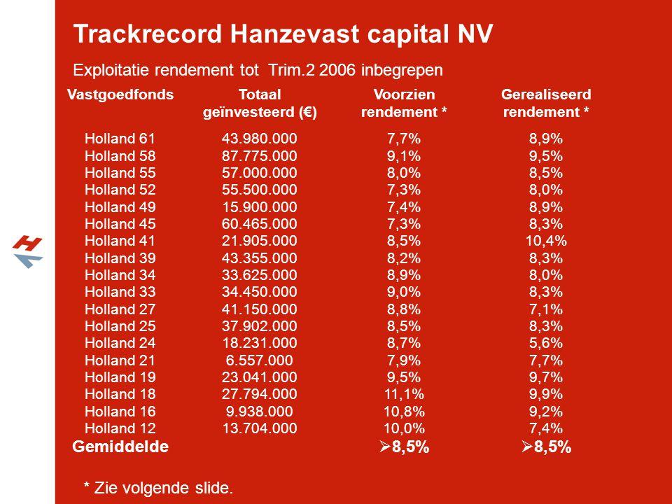 VastgoedfondsTotaal geïnvesteerd (€) Voorzien rendement * Gerealiseerd rendement * Holland 61 Holland 58 Holland 55 Holland 52 Holland 49 Holland 45 H