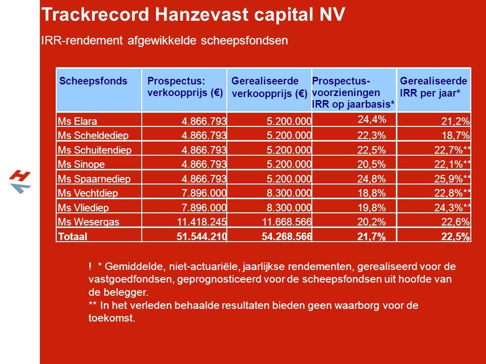 Ms Schuitendiep ScheepsfondsProspectus: verkoopprijs (€) Gerealiseerde verkoopprijs (€) Prospectus- voorzieningen IRR op jaarbasis* Gerealiseerde IRR