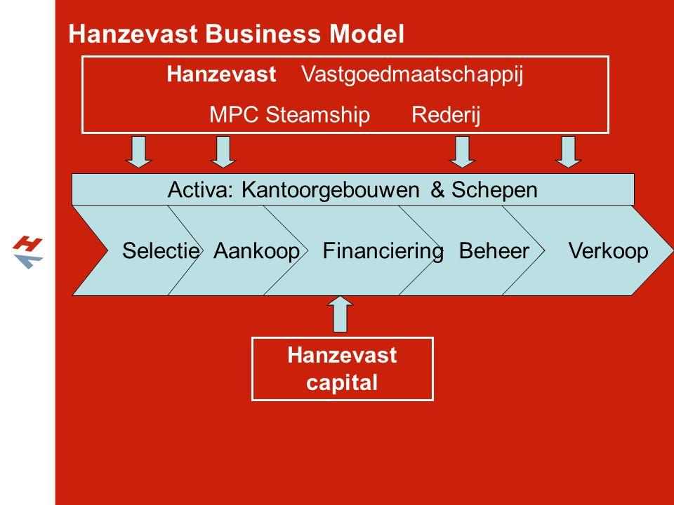 Hanzevast Business Model HanzevastVastgoedmaatschappij MPC SteamshipRederij Selectie Aankoop Beheer Verkoop Activa: Kantoorgebouwen & Schepen Hanzevas