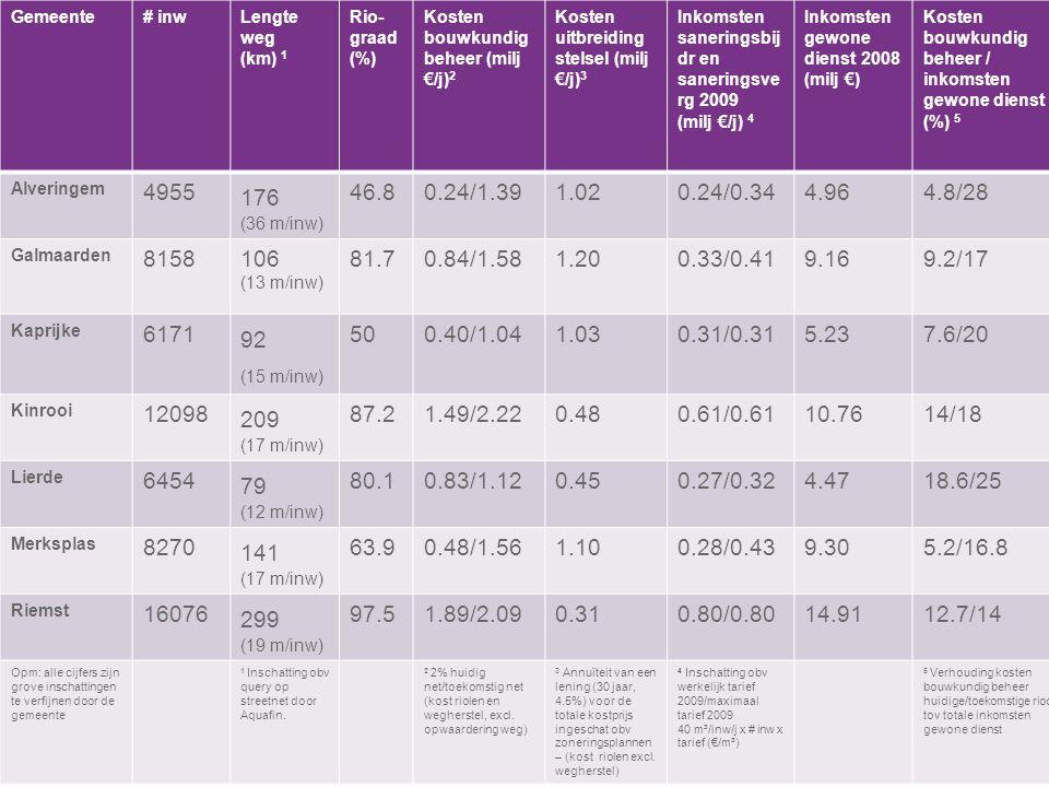 VVSG - Gemeente# inwLengte weg (km) 1 Rio- graad (%) Kosten bouwkundig beheer (milj €/j) 2 Kosten uitbreiding stelsel (milj €/j) 3 Inkomsten saneringsbij dr en saneringsve rg 2009 (milj €/j) 4 Inkomsten gewone dienst 2008 (milj €) Kosten bouwkundig beheer / inkomsten gewone dienst (%) 5 Alveringem 4955 176 (36 m/inw) 46.80.24/1.391.020.24/0.344.964.8/28 Galmaarden 8158106 (13 m/inw) 81.70.84/1.581.200.33/0.419.169.2/17 Kaprijke 6171 92 (15 m/inw) 500.40/1.041.030.31/0.315.237.6/20 Kinrooi 12098 209 (17 m/inw) 87.21.49/2.220.480.61/0.6110.7614/18 Lierde 6454 79 (12 m/inw) 80.10.83/1.120.450.27/0.324.4718.6/25 Merksplas 8270 141 (17 m/inw) 63.90.48/1.561.100.28/0.439.305.2/16.8 Riemst 16076 299 (19 m/inw) 97.51.89/2.090.310.80/0.8014.9112.7/14 Opm: alle cijfers zijn grove inschattingen te verfijnen door de gemeente 1 Inschatting obv query op streetnet door Aquafin.