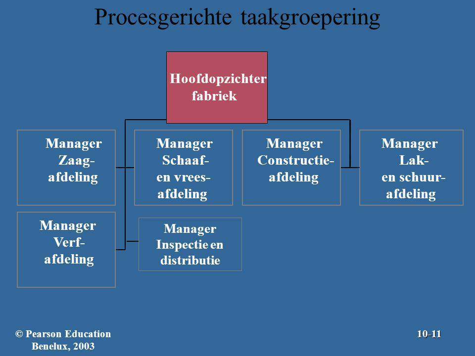 Procesgerichte taakgroepering Manager Zaag- afdeling Manager Schaaf- en vrees- afdeling Manager Constructie- afdeling Manager Lak- en schuur- afdeling