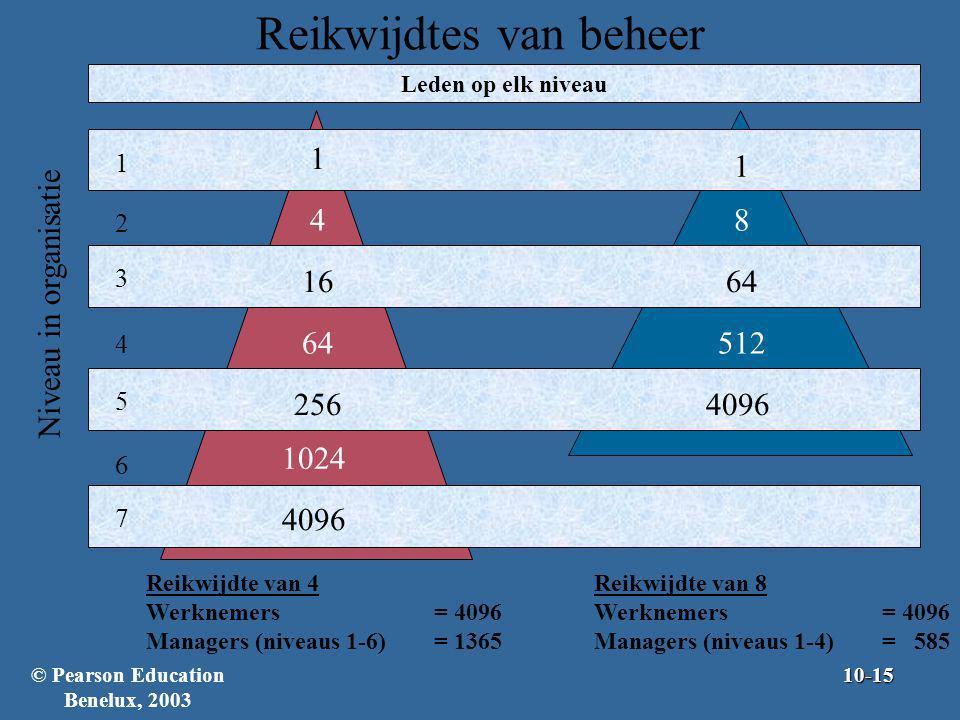 Reikwijdtes van beheer 1 2 3 4 5 6 7 Niveau in organisatie Leden op elk niveau Reikwijdte van 4 Werknemers= 4096 Managers (niveaus 1-6)= 1365 Reikwijd