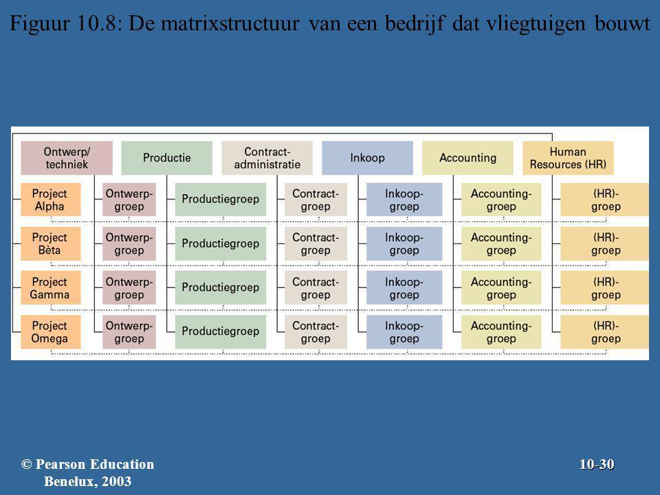 Figuur 10.8: De matrixstructuur van een bedrijf dat vliegtuigen bouwt © Pearson Education Benelux, 200310-30