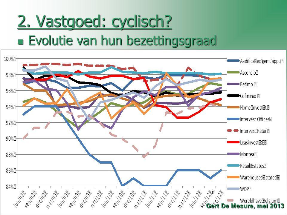 2. Vastgoed: cyclisch? Evolutie van hun bezettingsgraad Evolutie van hun bezettingsgraad Gert De Mesure, mei 2013