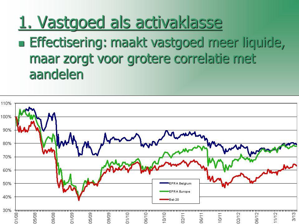1. Vastgoed als activaklasse Effectisering: maakt vastgoed meer liquide, maar zorgt voor grotere correlatie met aandelen Effectisering: maakt vastgoed