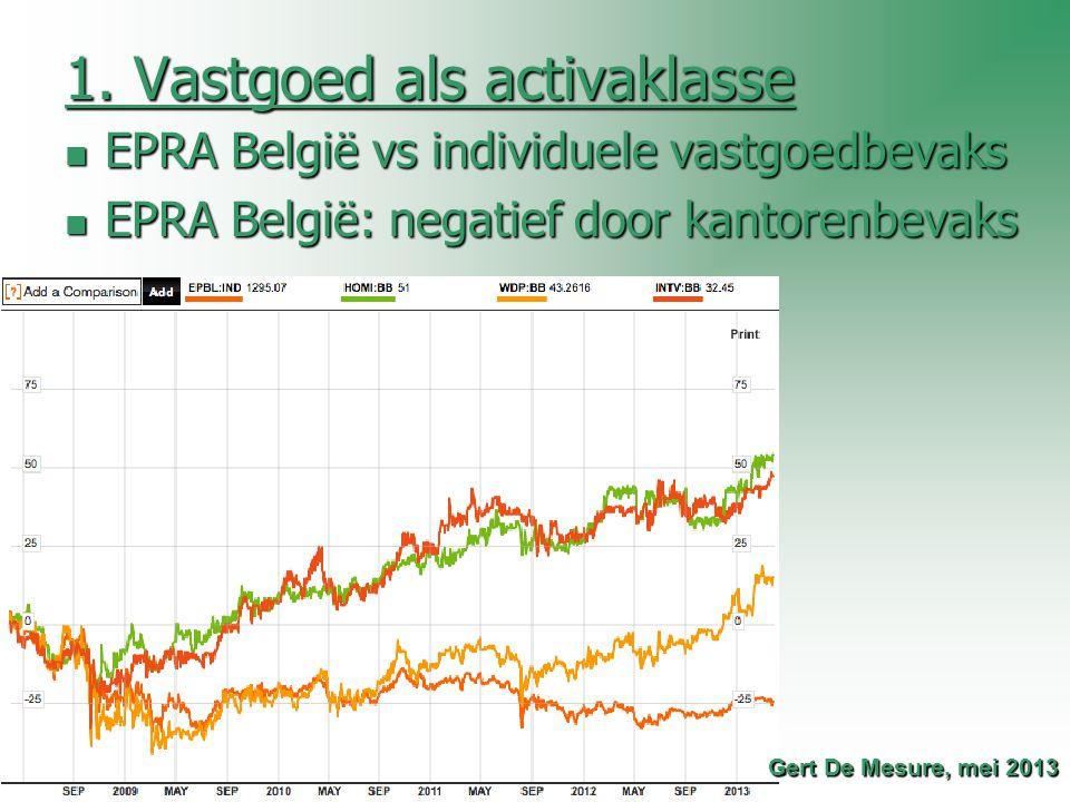 1. Vastgoed als activaklasse EPRA België vs individuele vastgoedbevaks EPRA België vs individuele vastgoedbevaks EPRA België: negatief door kantorenbe