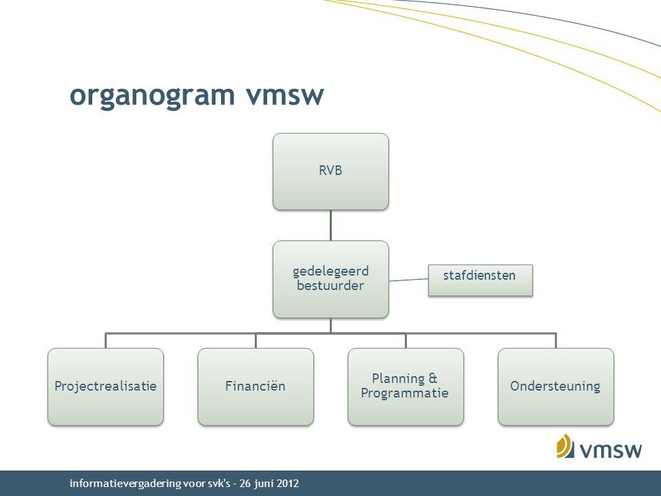 informatievergadering voor svk s - 26 juni 2012 organogram vmsw stafdiensten