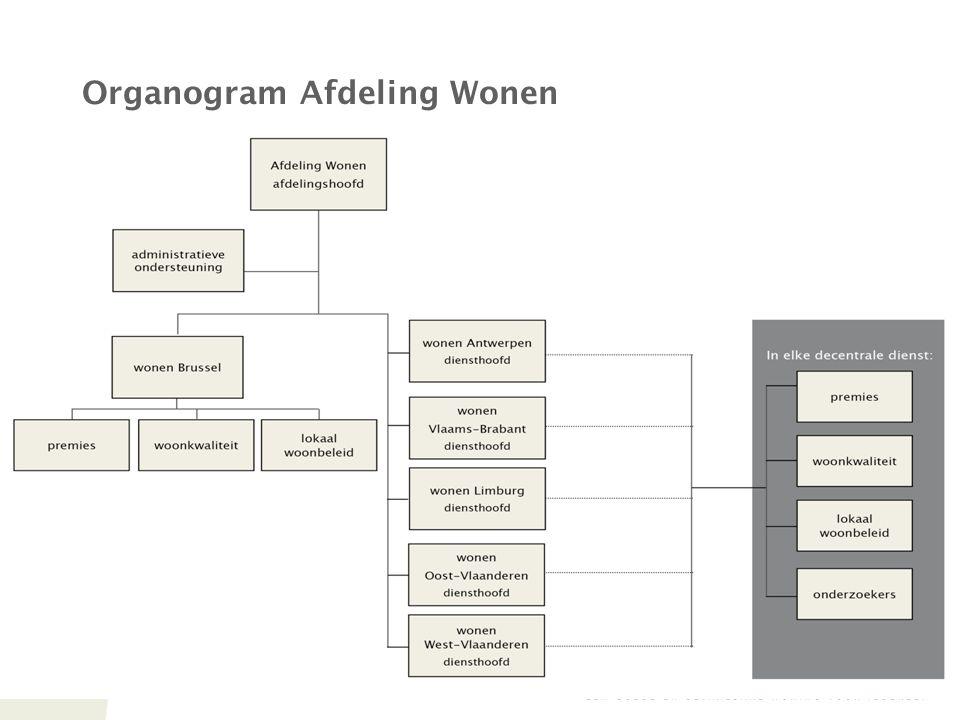 6 Organogram Afdeling Wonen